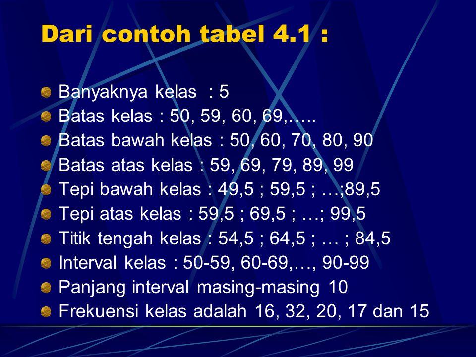 Dari contoh tabel 4.1 : Banyaknya kelas : 5 Batas kelas : 50, 59, 60, 69,….. Batas bawah kelas : 50, 60, 70, 80, 90 Batas atas kelas : 59, 69, 79, 89,