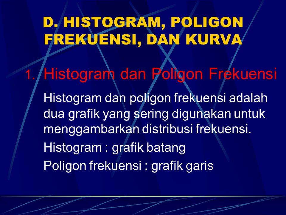 D. HISTOGRAM, POLIGON FREKUENSI, DAN KURVA 1. Histogram dan Poligon Frekuensi Histogram dan poligon frekuensi adalah dua grafik yang sering digunakan