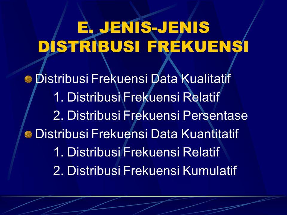 E. JENIS-JENIS DISTRIBUSI FREKUENSI Distribusi Frekuensi Data Kualitatif 1. Distribusi Frekuensi Relatif 2. Distribusi Frekuensi Persentase Distribusi