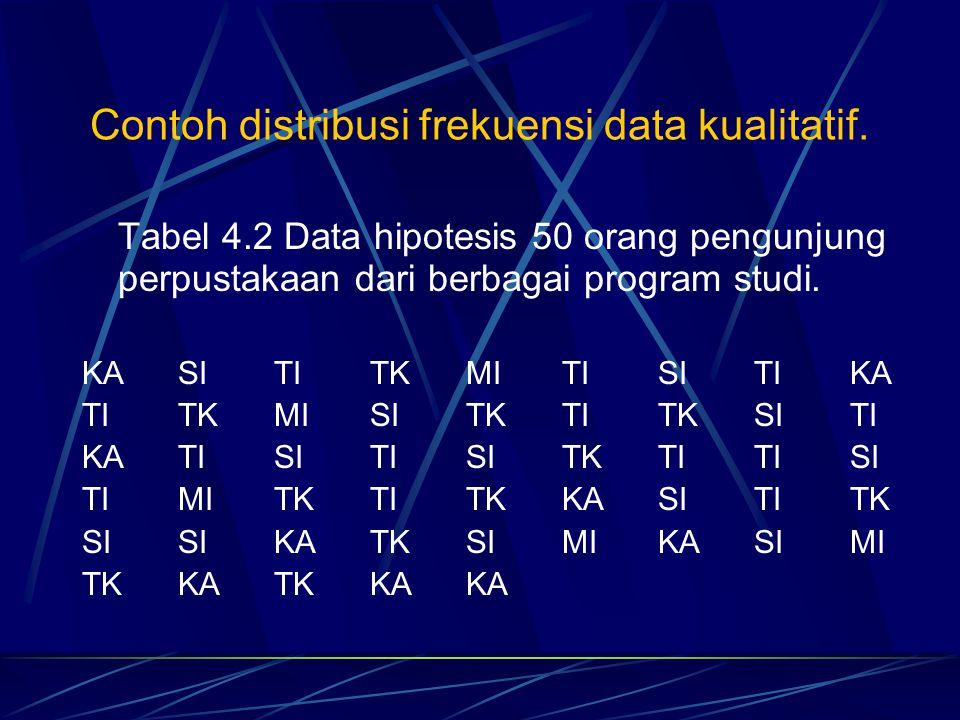 Contoh distribusi frekuensi data kualitatif. Tabel 4.2 Data hipotesis 50 orang pengunjung perpustakaan dari berbagai program studi. KASITITKMITISITIKA