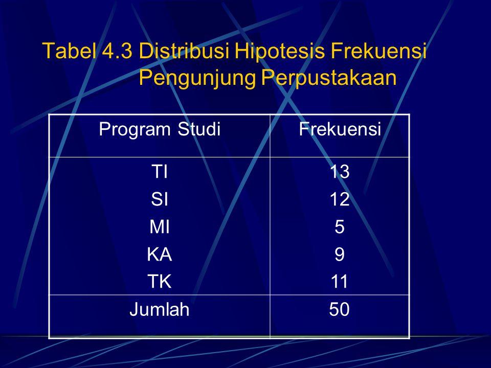 Tabel 4.3 Distribusi Hipotesis Frekuensi Pengunjung Perpustakaan Program StudiFrekuensi TI SI MI KA TK 13 12 5 9 11 Jumlah50