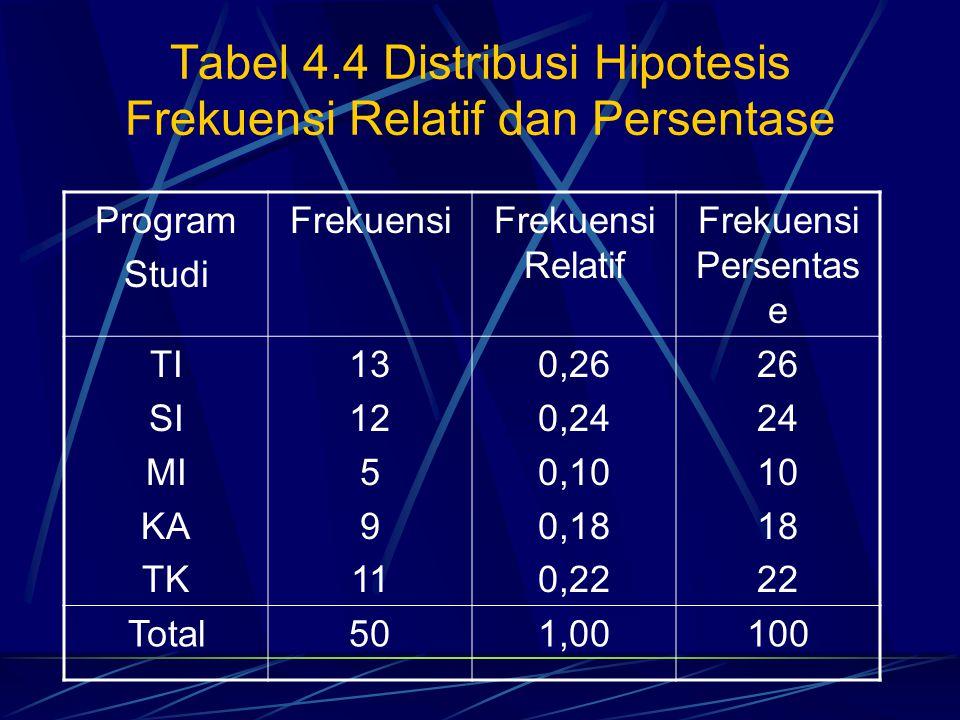 Tabel 4.4 Distribusi Hipotesis Frekuensi Relatif dan Persentase Program Studi FrekuensiFrekuensi Relatif Frekuensi Persentas e TI SI MI KA TK 13 12 5