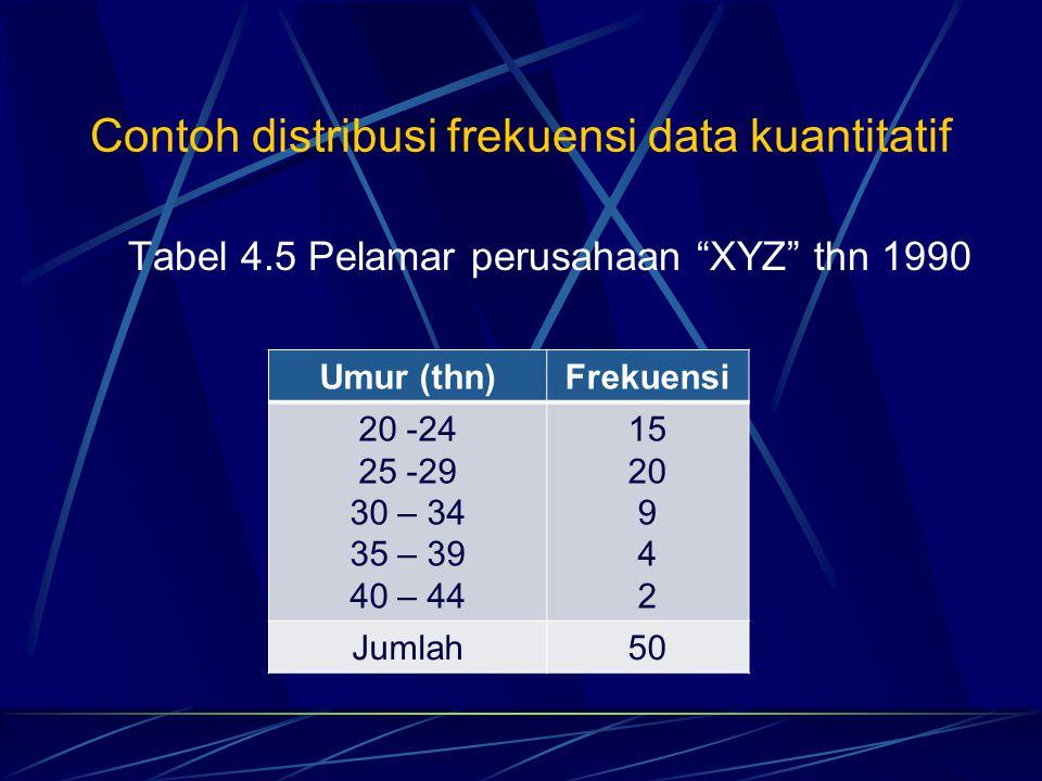 "Contoh distribusi frekuensi data kuantitatif Tabel 4.5 Pelamar perusahaan ""XYZ"" thn 1990 Umur (thn)Frekuensi 20 -24 25 -29 30 – 34 35 – 39 40 – 44 15"