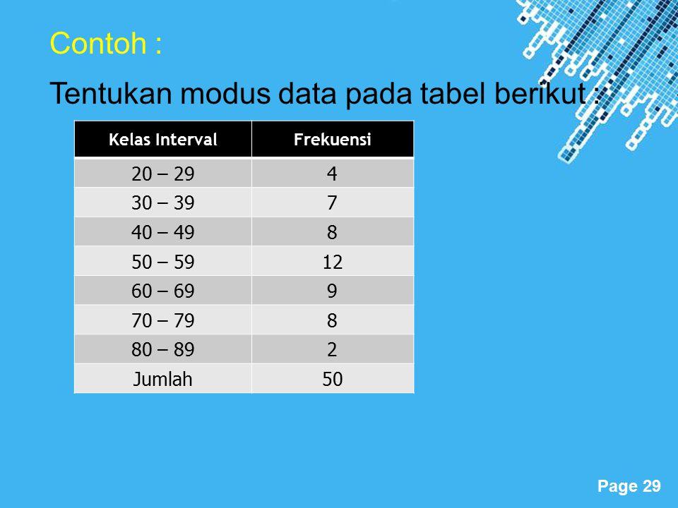 Powerpoint Templates Page 29 Contoh : Tentukan modus data pada tabel berikut : Kelas IntervalFrekuensi 20 – 294 30 – 397 40 – 498 50 – 5912 60 – 699 70 – 798 80 – 892 Jumlah50