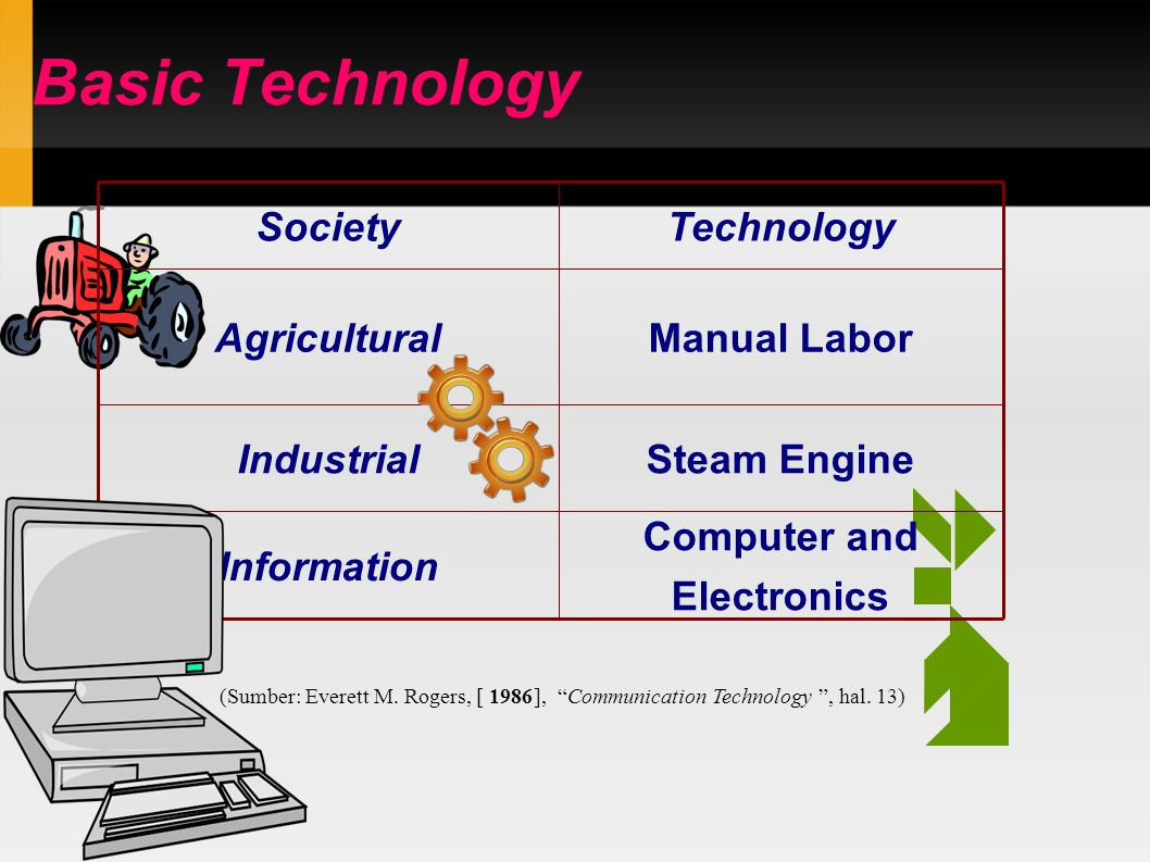 Basic Technology Computer and Electronics Information Steam EngineIndustrial Manual LaborAgricultural TechnologySociety (Sumber: Everett M.