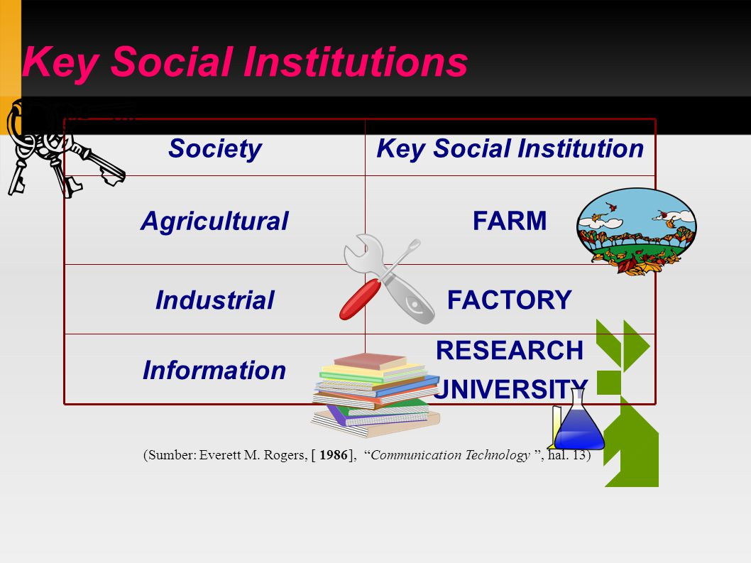 Key Social Institutions RESEARCH UNIVERSITY Information FACTORYIndustrial FARMAgricultural Key Social InstitutionSociety (Sumber: Everett M.