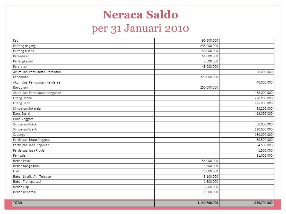 Neraca Saldo per 31 Januari 2010 Kas90.600.000 Piutang dagang296.000.000 Piutang Usaha30.000.000 Persediaan51.000.000 Perlengkapan2.500.000 Peralatan4