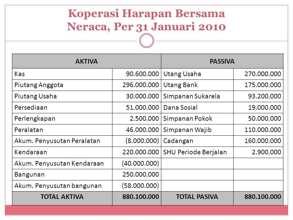 Koperasi Harapan Bersama Neraca, Per 31 Januari 2010 AKTIVAPASSIVA Kas90.600.000Utang Usaha270.000.000 Piutang Anggota296.000.000Utang Bank175.000.000