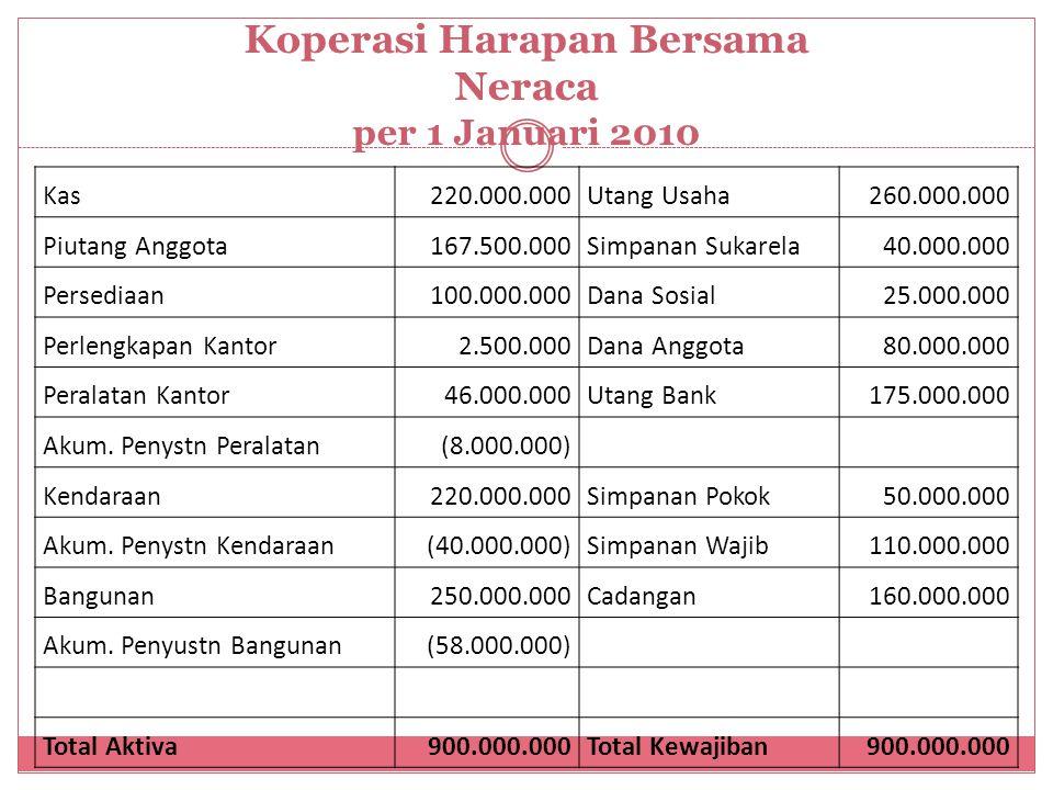 Transaksi2 selama Januari 2010 yg terjadi 3/1/2010 Dibeli sejumlah barang dagangan senilai Rp 80.000.000, dimana sebanyak Rp25.000.000 dibayar tunai dan sisanya akan dibayar pada bulan Februari 2010.