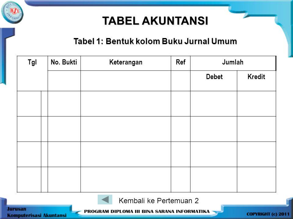 TABEL AKUNTANSI Tabel 1: Bentuk kolom Buku Jurnal Umum Tgl No. BuktiKeteranganRefJumlah DebetKredit Kembali ke Pertemuan 2