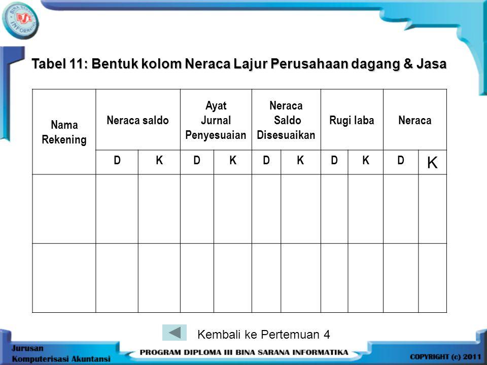 Tabel 11: Bentuk kolom Neraca Lajur Perusahaan dagang & Jasa Nama Rekening Neraca saldo Ayat Jurnal Penyesuaian Neraca Saldo Disesuaikan Rugi labaNera