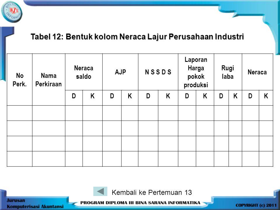 Tabel 12: Bentuk kolom Neraca Lajur Perusahaan Industri No Perk. Nama Perkiraan Neraca saldo AJPN S S D S Laporan Harga pokok produksi Rugi laba Nerac