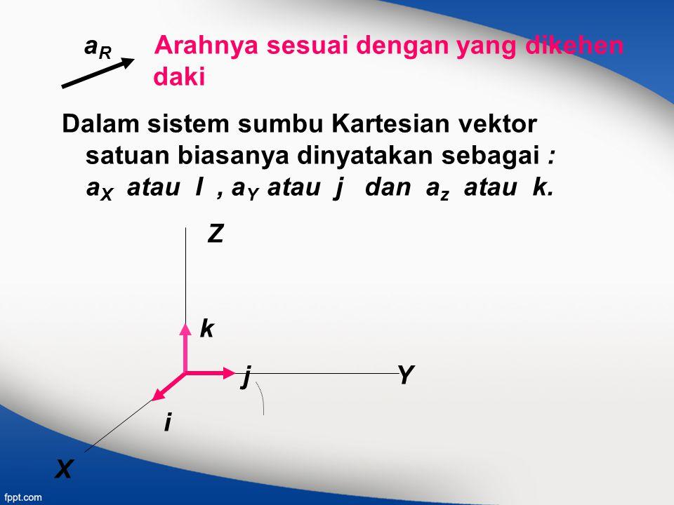 a R Arahnya sesuai dengan yang dikehen daki Dalam sistem sumbu Kartesian vektor satuan biasanya dinyatakan sebagai : a X atau I, a Y atau j dan a z at