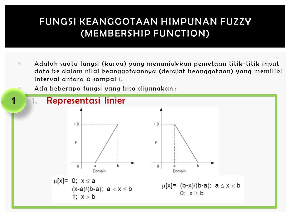 FUNGSI KEANGGOTAAN HIMPUNAN FUZZY (MEMBERSHIP FUNCTION)  Adalah suatu fungsi (kurva) yang menunjukkan pemetaan titik-titik input data ke dalam nilai