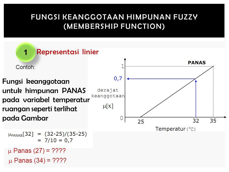 FUNGSI KEANGGOTAAN HIMPUNAN FUZZY (MEMBERSHIP FUNCTION) 1.Representasi linier Contoh: Fungsi keanggotaan untuk himpunan PANAS pada variabel temperatur