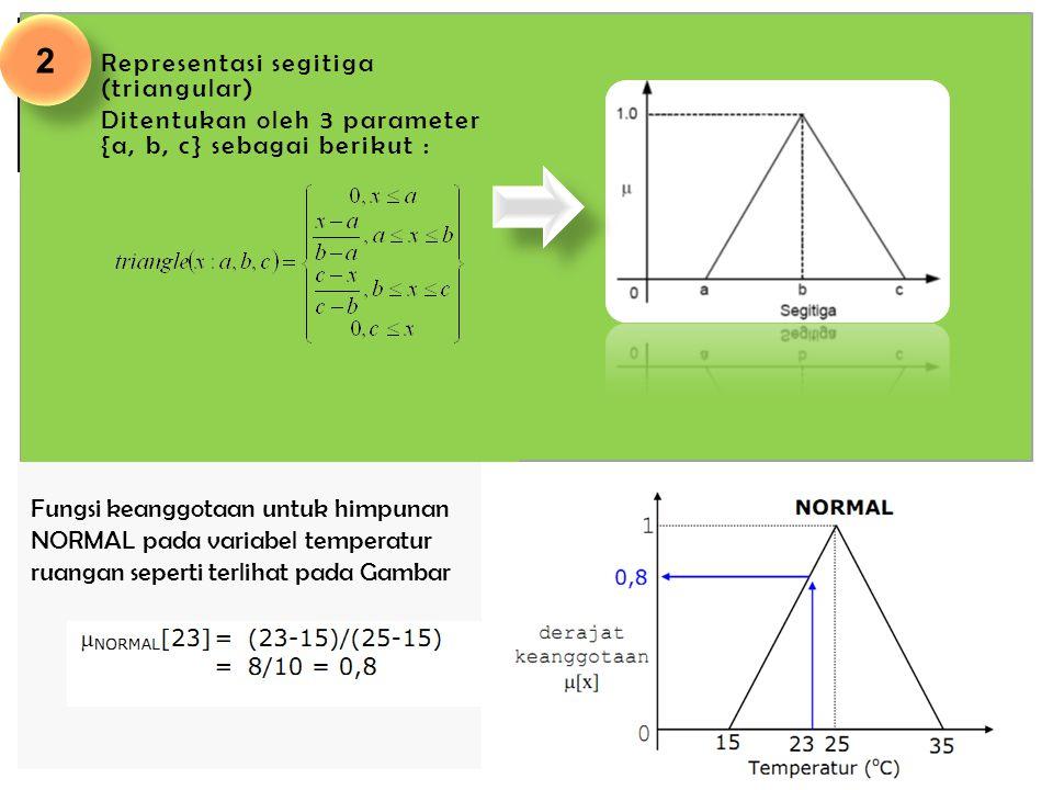 2.Representasi segitiga (triangular) Ditentukan oleh 3 parameter {a, b, c} sebagai berikut : Fungsi keanggotaan untuk himpunan NORMAL pada variabel te