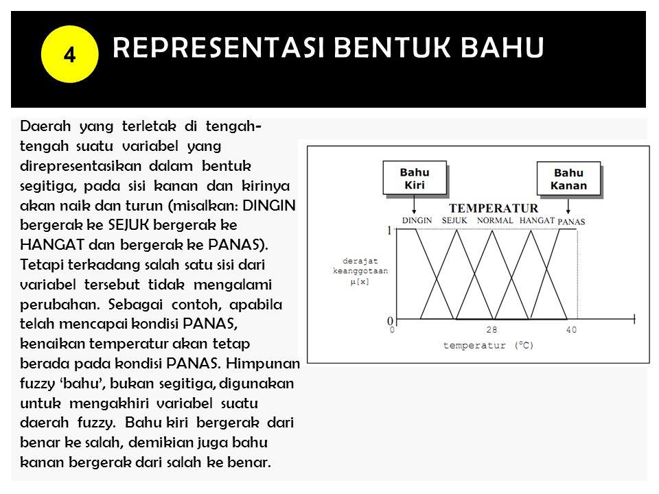 REPRESENTASI BENTUK BAHU Daerah yang terletak di tengah- tengah suatu variabel yang direpresentasikan dalam bentuk segitiga, pada sisi kanan dan kirin