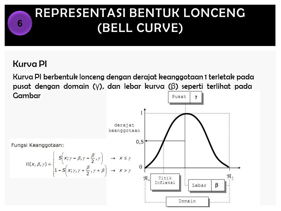 REPRESENTASI BENTUK LONCENG (BELL CURVE) Kurva PI Kurva PI berbentuk lonceng dengan derajat keanggotaan 1 terletak pada pusat dengan domain ( γ ), dan