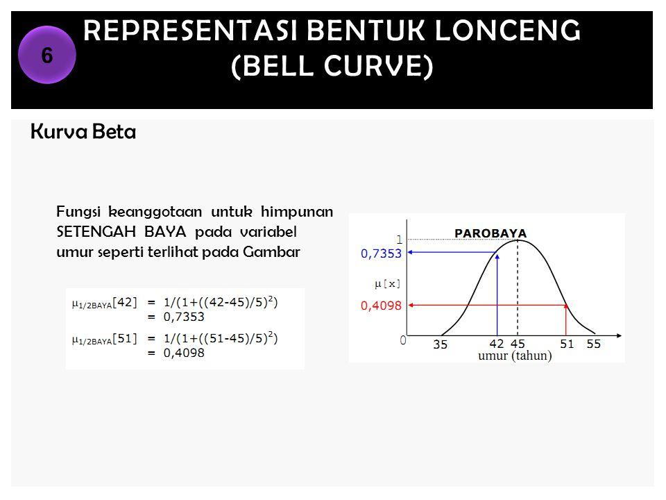 REPRESENTASI BENTUK LONCENG (BELL CURVE) Kurva Beta Fungsi keanggotaan untuk himpunan SETENGAH BAYA pada variabel umur seperti terlihat pada Gambar 6