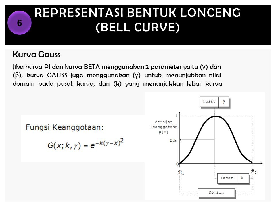 REPRESENTASI BENTUK LONCENG (BELL CURVE) Kurva Gauss Jika kurva PI dan kurva BETA menggunakan 2 parameter yaitu ( γ ) dan ( β ), kurva GAUSS juga meng