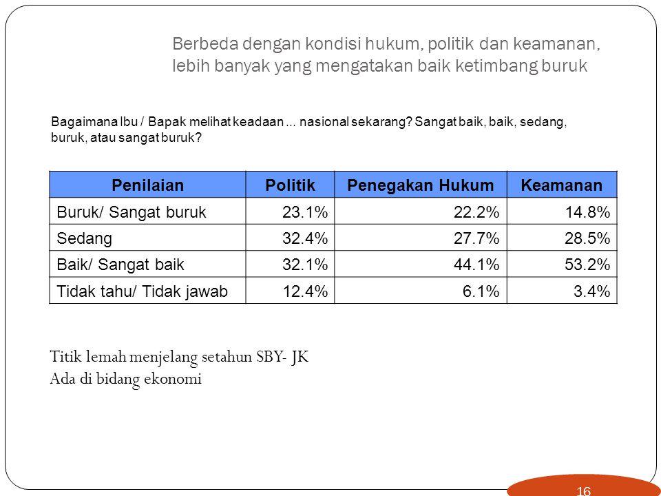 16 Berbeda dengan kondisi hukum, politik dan keamanan, lebih banyak yang mengatakan baik ketimbang buruk PenilaianPolitikPenegakan HukumKeamanan Buruk/ Sangat buruk23.1%22.2%14.8% Sedang32.4%27.7%28.5% Baik/ Sangat baik32.1%44.1%53.2% Tidak tahu/ Tidak jawab12.4%6.1%3.4% Bagaimana Ibu / Bapak melihat keadaan...
