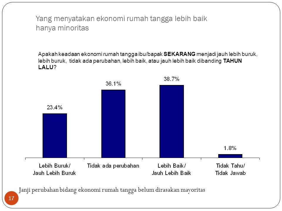 17 Yang menyatakan ekonomi rumah tangga lebih baik hanya minoritas Apakah keadaan ekonomi rumah tangga ibu/bapak SEKARANG menjadi jauh lebih buruk, lebih buruk, tidak ada perubahan, lebih baik, atau jauh lebih baik dibanding TAHUN LALU.