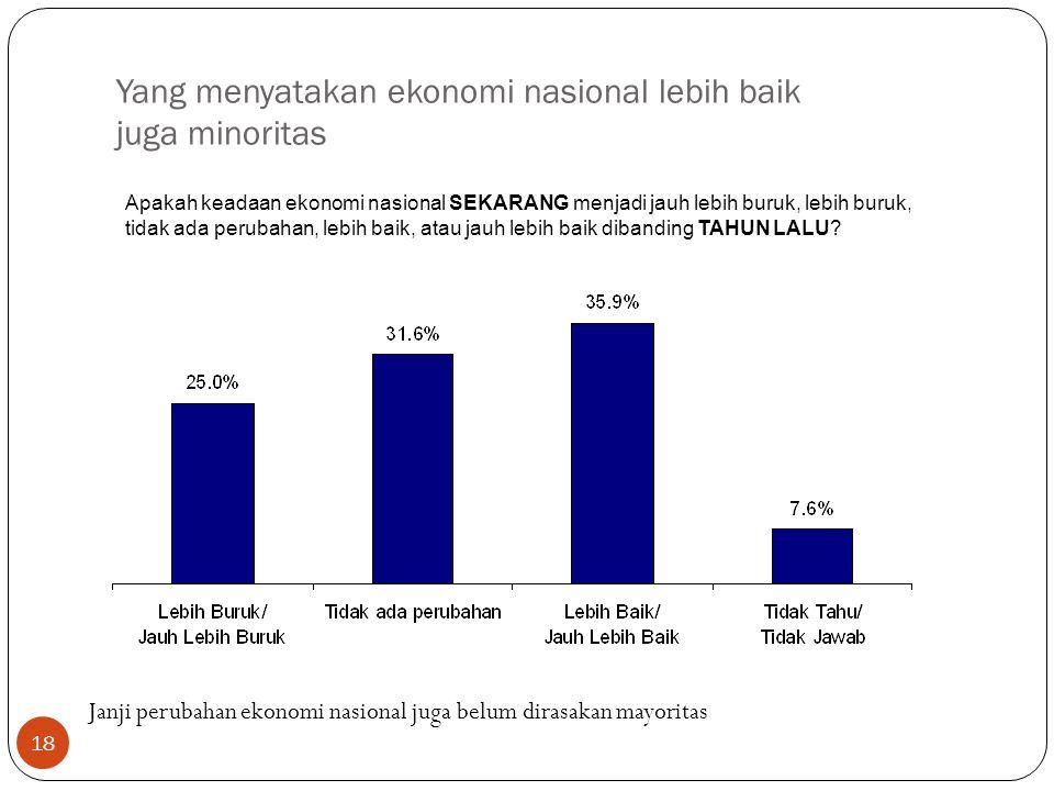 18 Yang menyatakan ekonomi nasional lebih baik juga minoritas Apakah keadaan ekonomi nasional SEKARANG menjadi jauh lebih buruk, lebih buruk, tidak ada perubahan, lebih baik, atau jauh lebih baik dibanding TAHUN LALU.