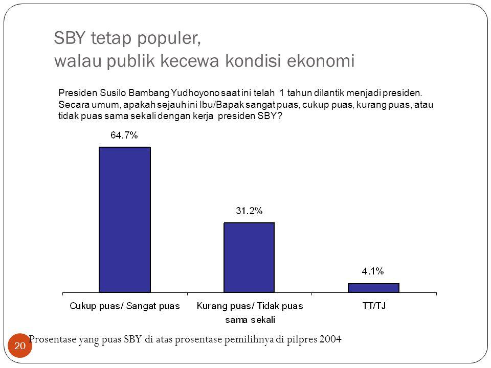 20 SBY tetap populer, walau publik kecewa kondisi ekonomi Presiden Susilo Bambang Yudhoyono saat ini telah 1 tahun dilantik menjadi presiden.