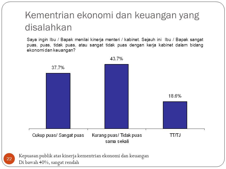22 Kementrian ekonomi dan keuangan yang disalahkan Saya ingin Ibu / Bapak menilai kinerja menteri / kabinet.