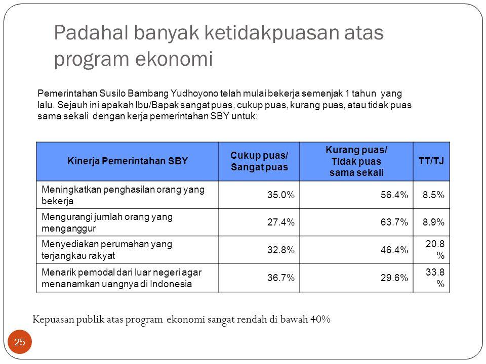 25 Padahal banyak ketidakpuasan atas program ekonomi Kinerja Pemerintahan SBY Cukup puas/ Sangat puas Kurang puas/ Tidak puas sama sekali TT/TJ Meningkatkan penghasilan orang yang bekerja 35.0%56.4%8.5% Mengurangi jumlah orang yang menganggur 27.4%63.7%8.9% Menyediakan perumahan yang terjangkau rakyat 32.8%46.4% 20.8 % Menarik pemodal dari luar negeri agar menanamkan uangnya di Indonesia 36.7%29.6% 33.8 % Pemerintahan Susilo Bambang Yudhoyono telah mulai bekerja semenjak 1 tahun yang lalu.