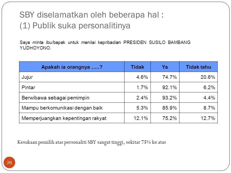 26 SBY diselamatkan oleh beberapa hal : (1) Publik suka personalitinya Apakah ia orangnya ….. TidakYaTidak tahu Jujur4.6%74.7%20.6% Pintar1.7%92.1%6.2% Berwibawa sebagai pemimpin2.4%93.2%4.4% Mampu berkomunikasi dengan baik5.3%85.9%8.7% Memperjuangkan kepentingan rakyat12.1%75.2%12.7% Saya minta ibu/bapak untuk menilai kepribadian PRESIDEN SUSILO BAMBANG YUDHOYONO.
