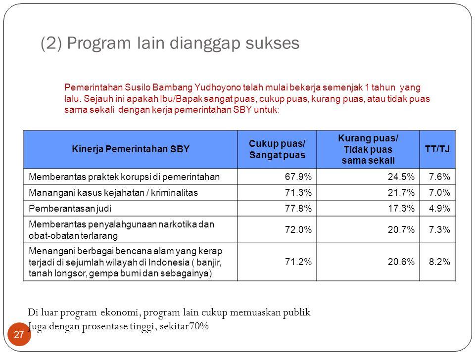 27 (2) Program lain dianggap sukses Kinerja Pemerintahan SBY Cukup puas/ Sangat puas Kurang puas/ Tidak puas sama sekali TT/TJ Memberantas praktek korupsi di pemerintahan67.9%24.5%7.6% Manangani kasus kejahatan / kriminalitas71.3%21.7%7.0% Pemberantasan judi77.8%17.3%4.9% Memberantas penyalahgunaan narkotika dan obat-obatan terlarang 72.0%20.7%7.3% Menangani berbagai bencana alam yang kerap terjadi di sejumlah wilayah di Indonesia ( banjir, tanah longsor, gempa bumi dan sebagainya) 71.2%20.6%8.2% Pemerintahan Susilo Bambang Yudhoyono telah mulai bekerja semenjak 1 tahun yang lalu.