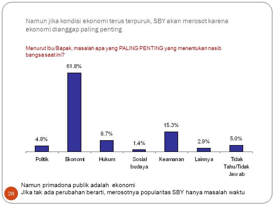 28 Namun jika kondisi ekonomi terus terpuruk, SBY akan merosot karena ekonomi dianggap paling penting Menurut Ibu/Bapak, masalah apa yang PALING PENTING yang menentukan nasib bangsa saat ini.