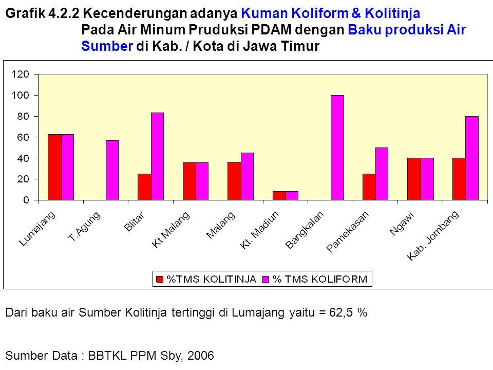 Grafik 4.2.2 Kecenderungan adanya Kuman Koliform & Kolitinja Pada Air Minum Pruduksi PDAM dengan Baku produksi Air Sumber di Kab.