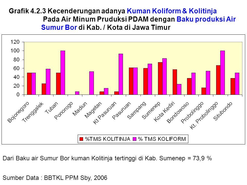 Grafik 4.2.3 Kecenderungan adanya Kuman Koliform & Kolitinja Pada Air Minum Pruduksi PDAM dengan Baku produksi Air Sumur Bor di Kab. / Kota di Jawa Ti
