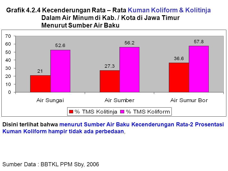 Grafik 4.2.4 Kecenderungan Rata – Rata Kuman Koliform & Kolitinja Dalam Air Minum di Kab. / Kota di Jawa Timur Menurut Sumber Air Baku Sumber Data : B