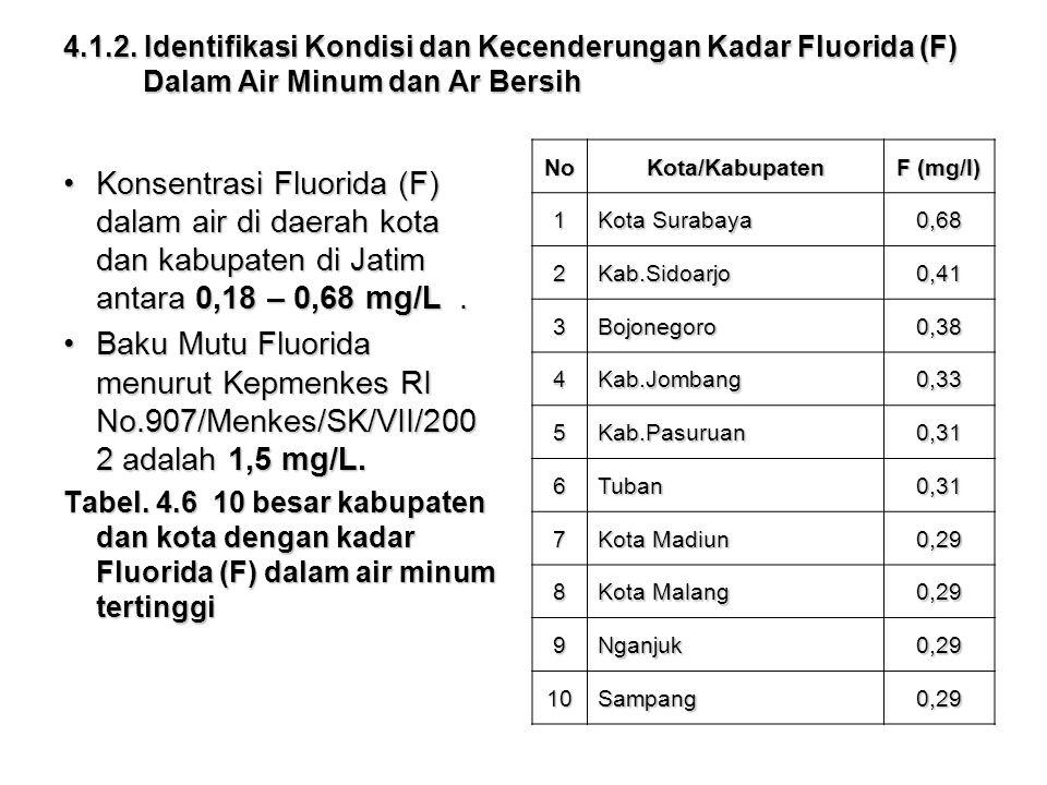 Konsentrasi Fluorida (F) dalam air di daerah kota dan kabupaten di Jatim antara 0,18 – 0,68 mg/L.Konsentrasi Fluorida (F) dalam air di daerah kota dan kabupaten di Jatim antara 0,18 – 0,68 mg/L.