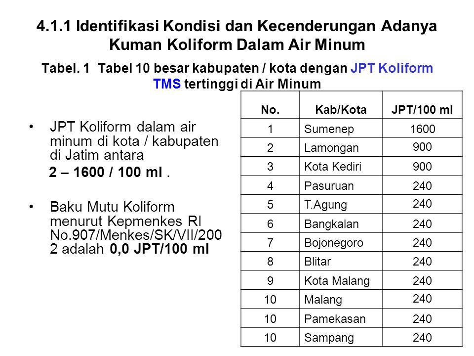 4.1.1 Identifikasi Kondisi dan Kecenderungan Adanya Kuman Koliform Dalam Air Minum Tabel. 1 Tabel 10 besar kabupaten / kota dengan JPT Koliform TMS te