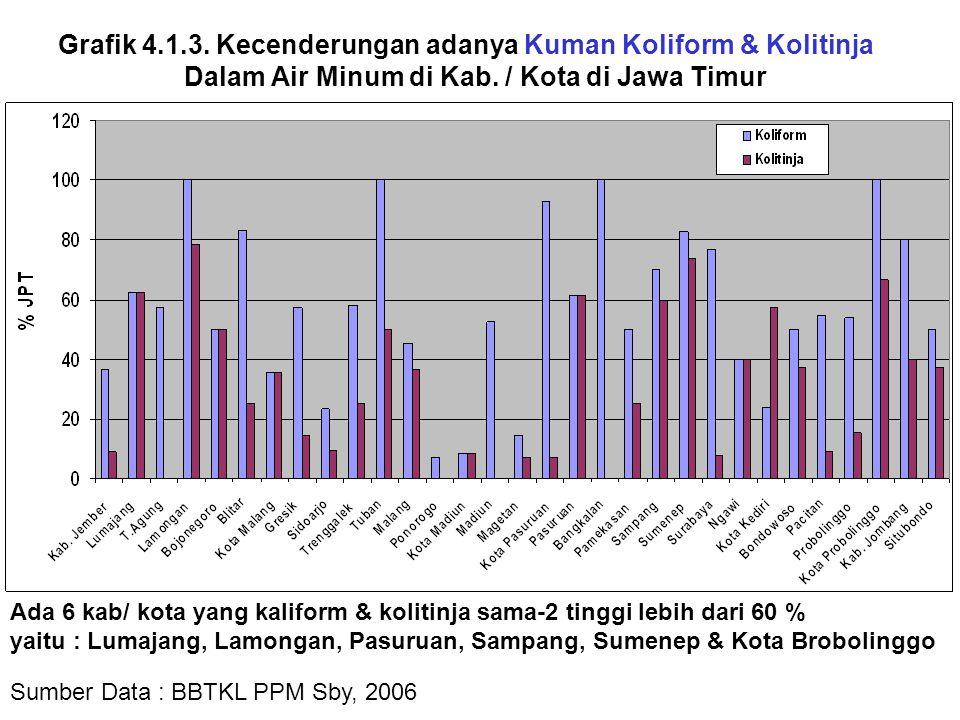 Grafik 4.1.3. Kecenderungan adanya Kuman Koliform & Kolitinja Dalam Air Minum di Kab. / Kota di Jawa Timur Sumber Data : BBTKL PPM Sby, 2006 Ada 6 kab