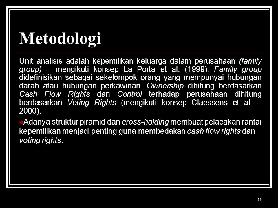 14 Metodologi Unit analisis adalah kepemilikan keluarga dalam perusahaan (family group) – mengikuti konsep La Porta et al.