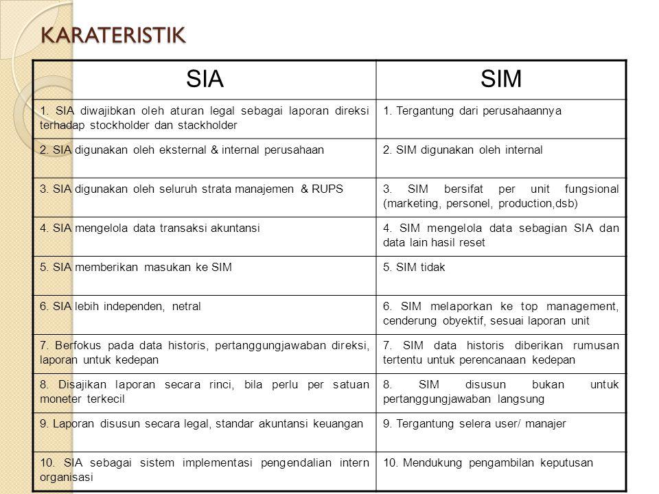 KARATERISTIK SIASIM 1. SIA diwajibkan oleh aturan legal sebagai laporan direksi terhadap stockholder dan stackholder 1. Tergantung dari perusahaannya