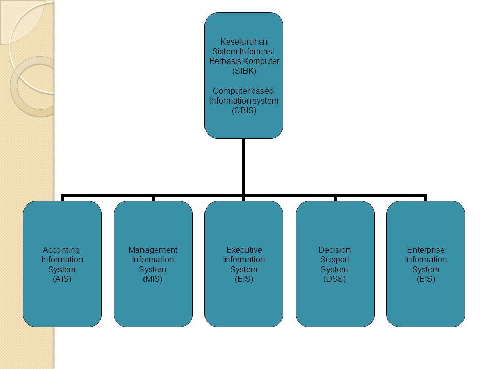 Keseluruhan Sistem Informasi Berbasis Komputer (SIBK) Computer based information system (CBIS) Acconting Information System (AIS) Management Informati