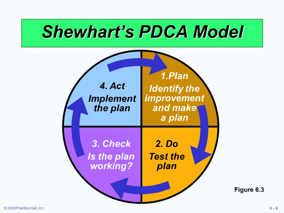 © 2008 Prentice Hall, Inc.6 – 6 2. Do Test the plan 3. Check Is the plan working? 4. Act Implement the plan 1.Plan Identify the improvement and make a