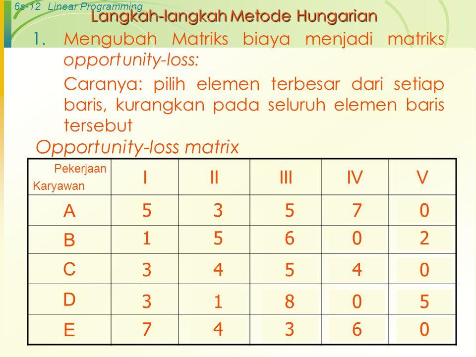 6s-11Linear Programming Masalah Maksimisasi Contoh : Pekerjaan Karyawan IIIIIIIVV ARp 10Rp 12Rp 10Rp 8Rp 15 B141091513 C987812 D131581611 E1013141117