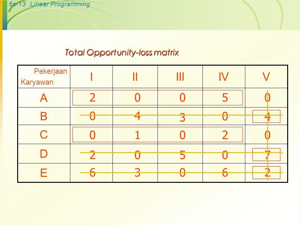 6s-12Linear Programming Pekerjaan Karyawan IIIIIIIVV ARp 10Rp 12Rp 10Rp 8Rp 15 B141091513 C987812 D131581611 E1013141117 Langkah-langkah Metode Hungar