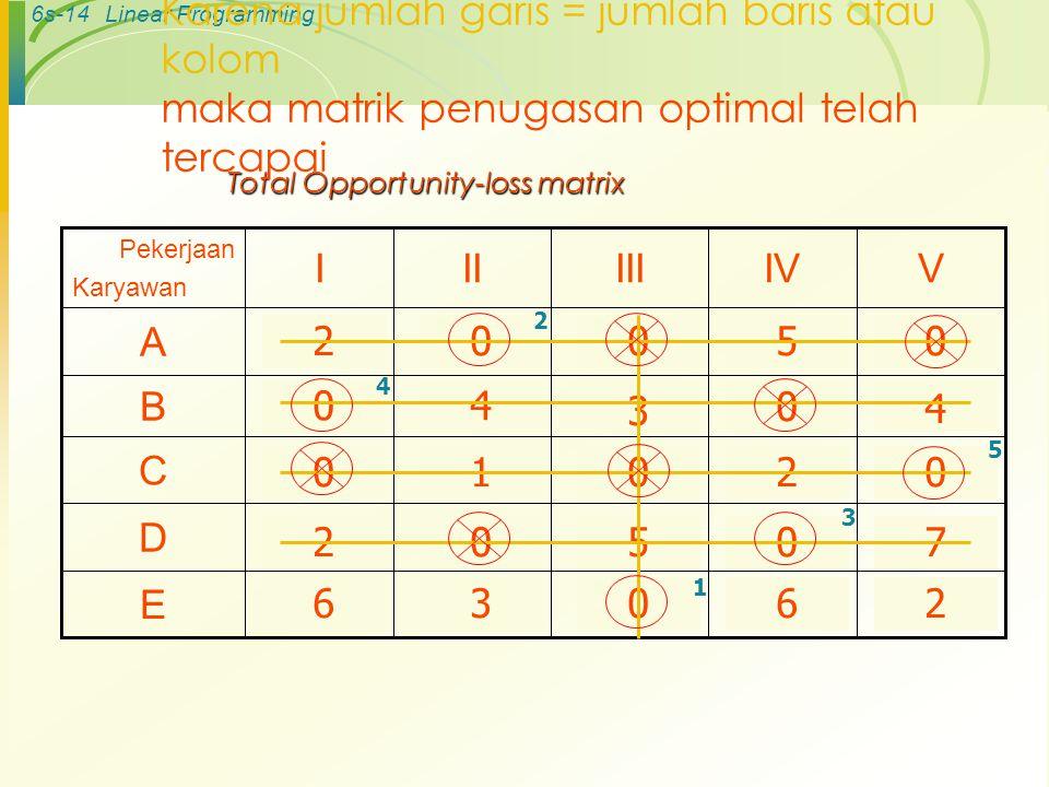 6s-13Linear Programming Total Opportunity-loss matrix 1711141310E 11 12 13 Rp 15 V 1681513D 8789C 1591014B Rp 8Rp 10Rp 12Rp 10A IVIIIIII Pekerjaan Kar