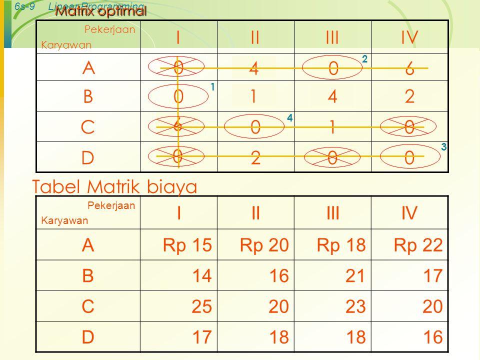 6s-9Linear Programming Matrix optimal 0021D 0105C 3520B 7150A IVIIIIII Pekerjaan Karyawan 046 142 6 0 Pekerjaan Karyawan IIIIIIIV ARp 15Rp 20Rp 18Rp 22 B14162117 C25202320 D1718 16 Tabel Matrik biaya 1 2 3 4