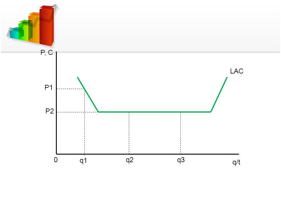 LAC P, C P1 P2 0 q1 q/t q2q3