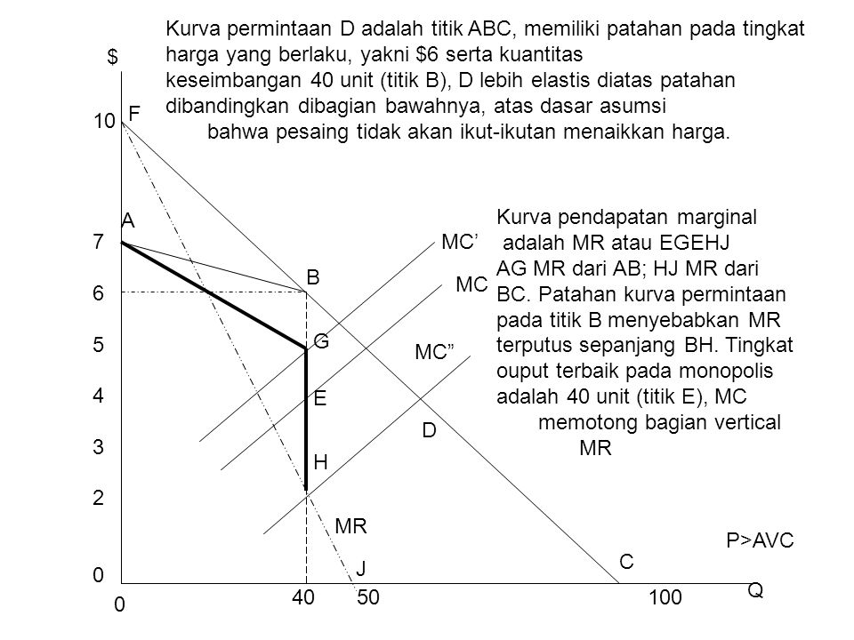 "0 40 50 100 10 $ 76543207654320 MC MC' MC"" D MR C J F A B G E H Q Kurva permintaan D adalah titik ABC, memiliki patahan pada tingkat harga yang berlak"