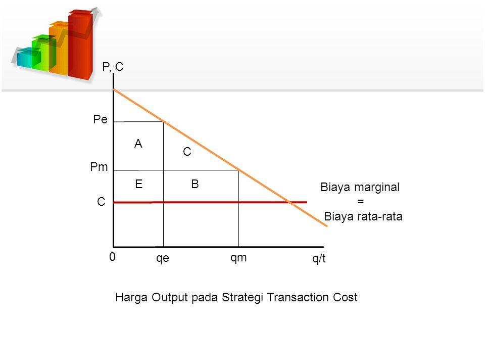 P, C Pe Pm C BE C A 0 qe qm q/t Biaya marginal = Biaya rata-rata Harga Output pada Strategi Transaction Cost